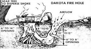 The Dakota Fire Hole
